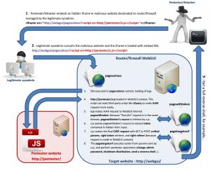 CSRF protection bypass scenario