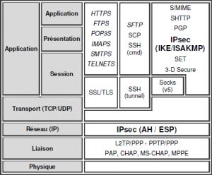 Pile OSI et protocoles sécurisés