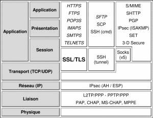 Pile OSI et placement du protocole SSL/TLS